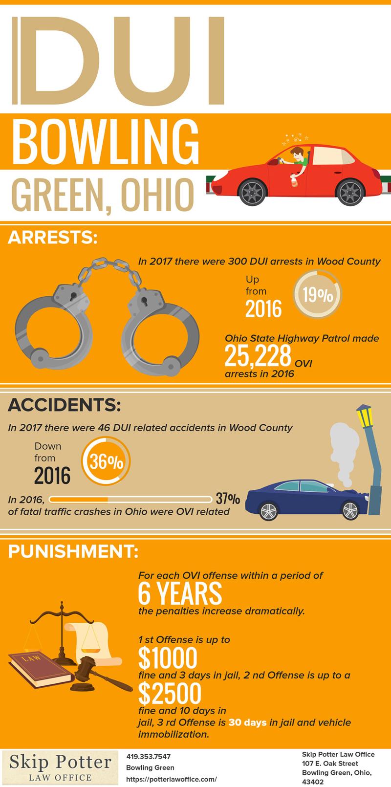 DUI Stats Bowling Green Ohio